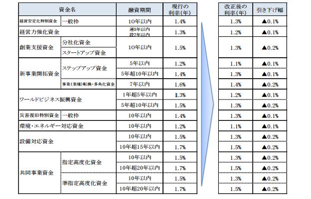 福岡市の制度融資